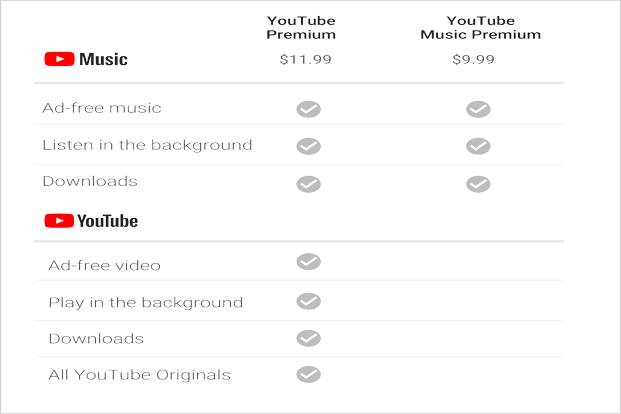 YouTube Music Premium service will be priced at $9.99 per month.