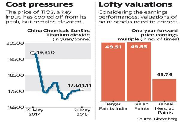Considering the earnings performances, valuations of paint stocks need to correct. Graphic: Mint