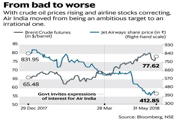 Why it became impossible to get bids for air india livemint for Get bids