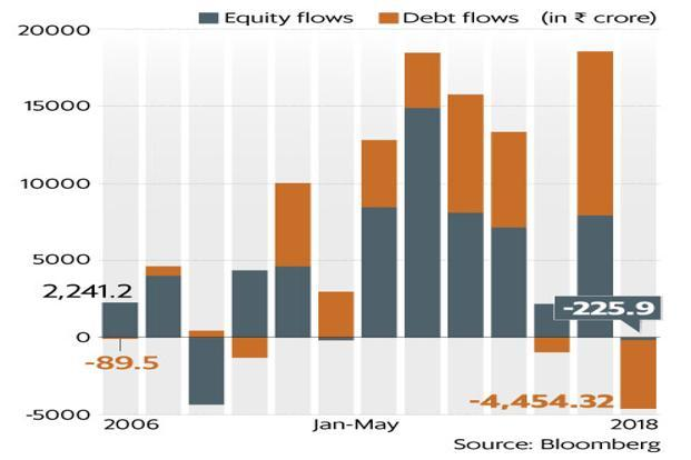 The outflows from equity and bonds combined in the first five months of the current calendar year has surpassed that of 2008, a year that marked the global financial crisis.