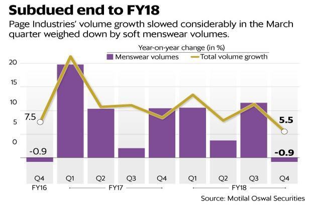 Page Industries' volume growth slowed considerably in the March quarter weighed down by soft menswear volumes. Graphic: Mint