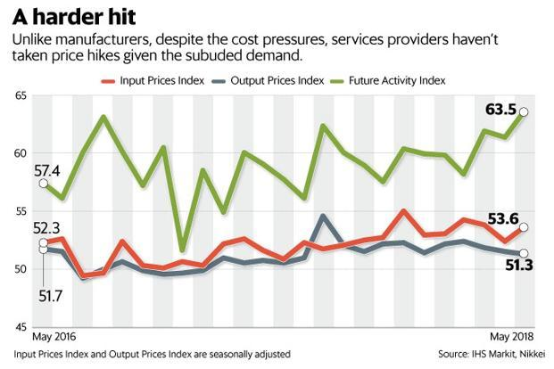 Activity in India's services industry contracted for the first time in three months, hurt by sluggish growth in new orders. Graphic: Mint