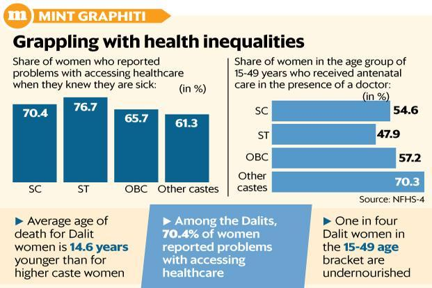 According to NFHS data, 70.4 % of Dalit women reported problems with accessing healthcare when they knew they are sick Graphic: Mint