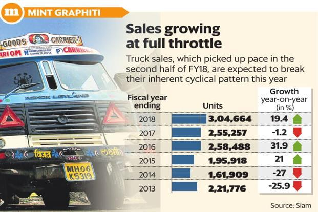 Truck sales, which picked up pace in the second half of FY18, are expected to break their inherent cyclical pattern in 2018-19. Graphic: Mint