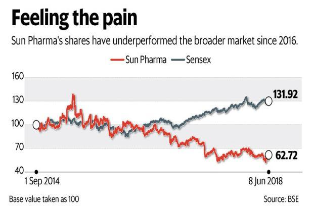 Sun Pharma's shares have the underperformed the broader market since 2016. Graphic: Mint
