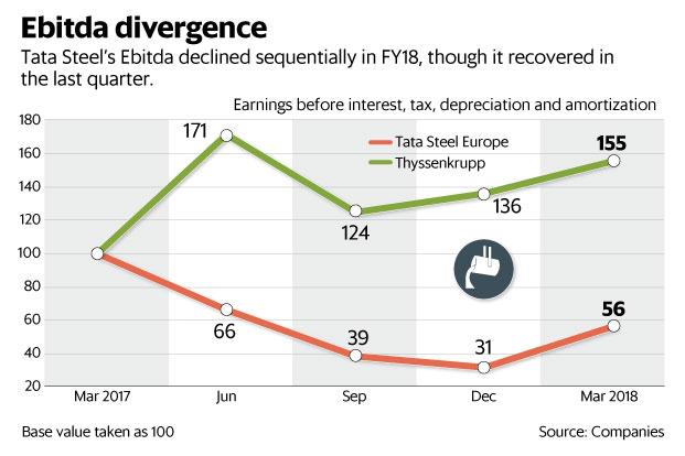 Tata Steel's Ebitda declined sequentially in FY18, though it recovered in the last quarter. Graphic: Mint
