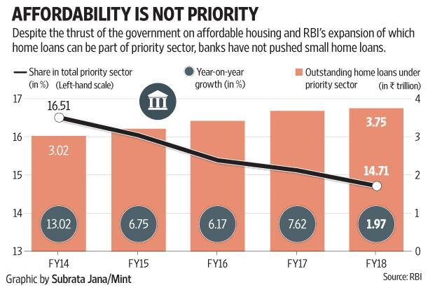 Despite the thrust of the government on affordable housing and RBI's expansion of whivh home loans can be a part of priority sector, banks have not pushed small home loans.