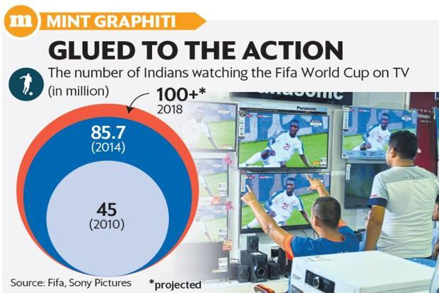 Sony Pictures Networks, the official broadcaster in India, expects viewership of the FIFA World Cup to cross 100 million. Graphic: Mint