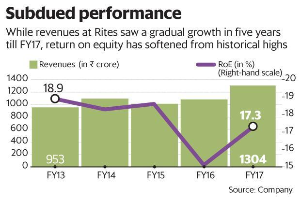 While revenues at RITES saw a gradual growth in five years till FY17, return on equity has softened from historical highs. Graphic: Mint