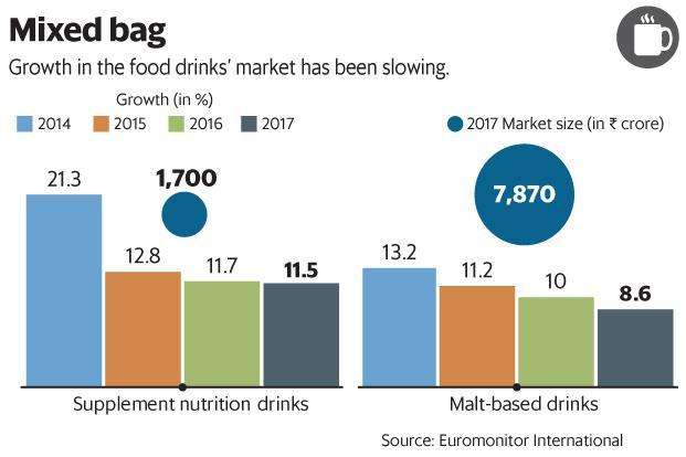 Growth in the health drinks market has been slowing. Graphic: Mint