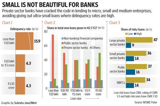 Private sector banks seem to have cracked the code in lending to MSME segment. Graphic: Mint