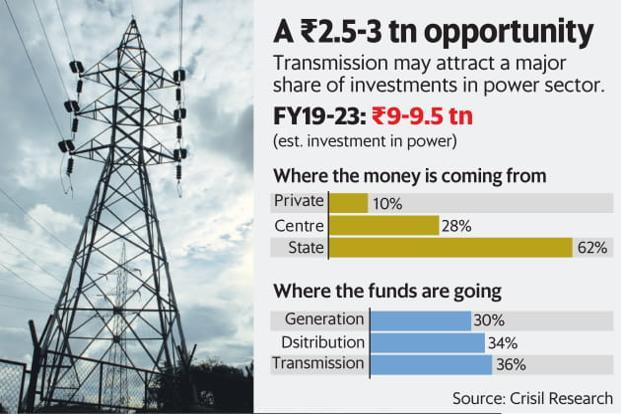 Power transmission may attract a major share of investments in power sector. Graphic: Mint