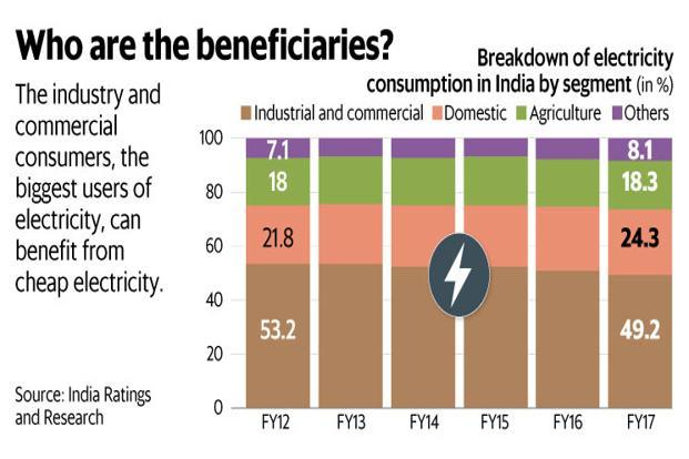 The industrial and commercial consumers, the biggest users of electricity, can benefit from cheap electricity. Graphic: Mint