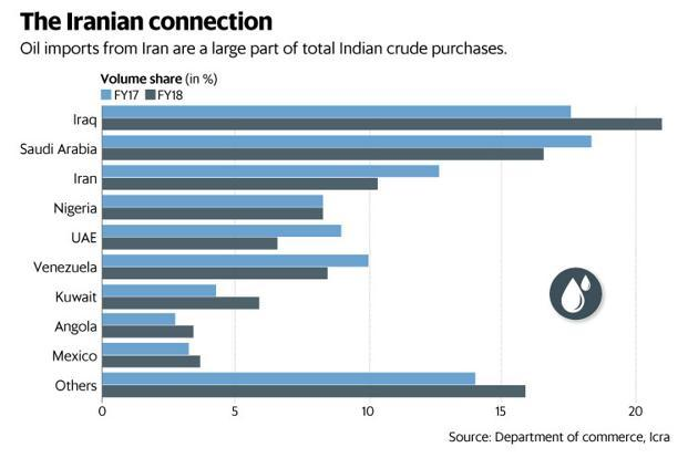Iran is its third-largest crude oil supplier to India. Graphic: Mint
