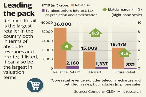 If Reliance Retail goes ahead with an IPO anytime soon, it would be striking while the iron is hot. Graphic: Mint
