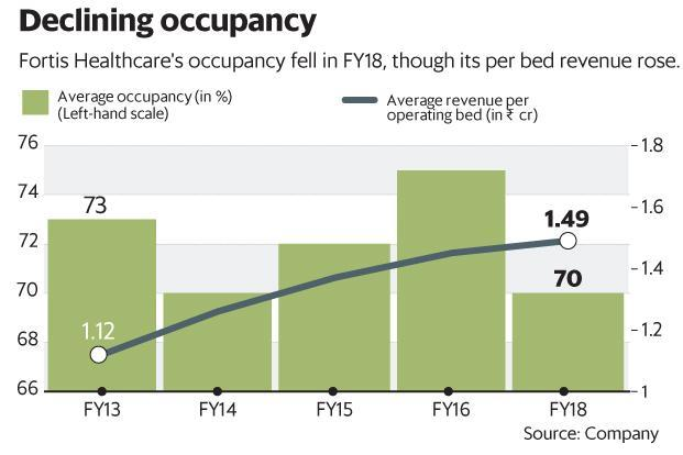 Fortis Healthcare's occupancy fell in FY18, though its per bed revenue rose. Graphic: Mint