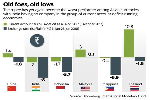 Rupee has been the worst performer for 2018 so far among Asian currencies, with a loss of 8% in its value. Graphic: Mint