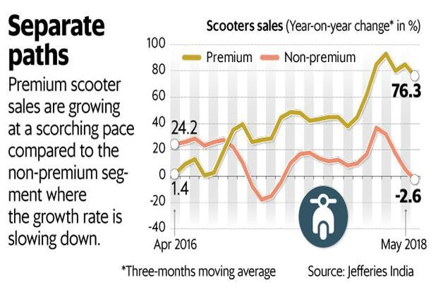 Since January, monthly sales for premium scooters have been growing at a scorching pace of 80%, whereas non-premium scooters have seen weakness. Graphic: Mint