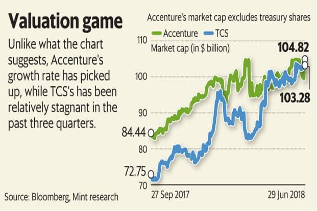 Unlike what the chart suggests, Accenture's growth rate has picked up, while TCS's has been relatively stagnant in the past three quarters. Graphic: Mint