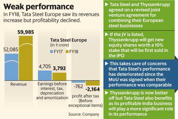 In FY18, Tata Steel Europe saw its revenues increase but profitability declined. Graphic: Mint