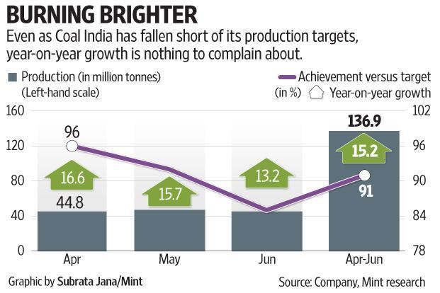 Even as Coal India has fallen short of its production targets, year-on-year growth is nothing to complain about.