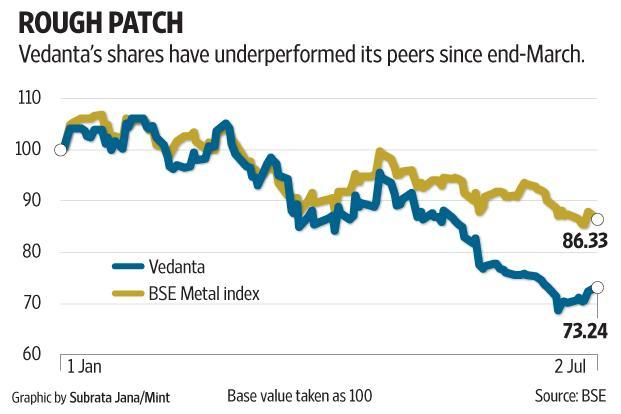 The bigger picture is that any significant fundraising by Vedanta Group, requiring it to access public equity markets, is likely to be done through Vedanta Ltd. Graphic: Mint