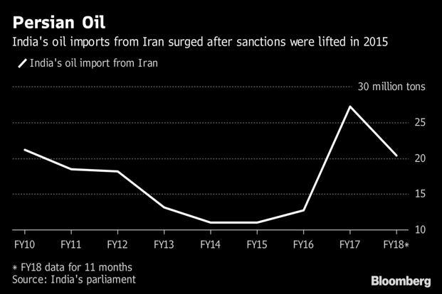 India's oil imports from Iran surged after US sanctions were lifted in 2015
