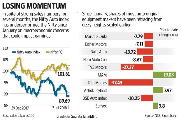 The Nifty Auto index has fallen by 10.3% since January, underperforming the benchmark Nifty 50 that has risen during the period.