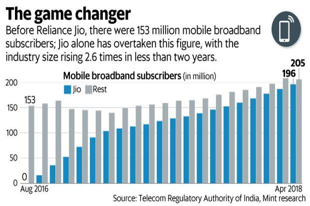 Before Reliance Jio, there were 153 million mobile broadband subscribers. Jio alone has overtaken this figure, with the telecom industry's size rising 2.6 times in less than two years. Graphic: Mint