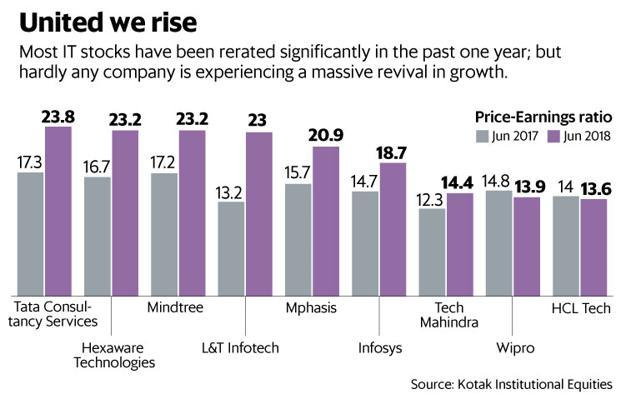 Most IT stocks have been rerated significantly in the past one year, but hardly any company is experiencing a massive revival in growth. Graphic: Mint