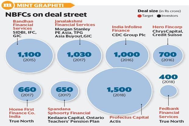 Brookfield may gain majority control of Altico Capital once the deal goes through. Graphic: Subrata Jana/Mint