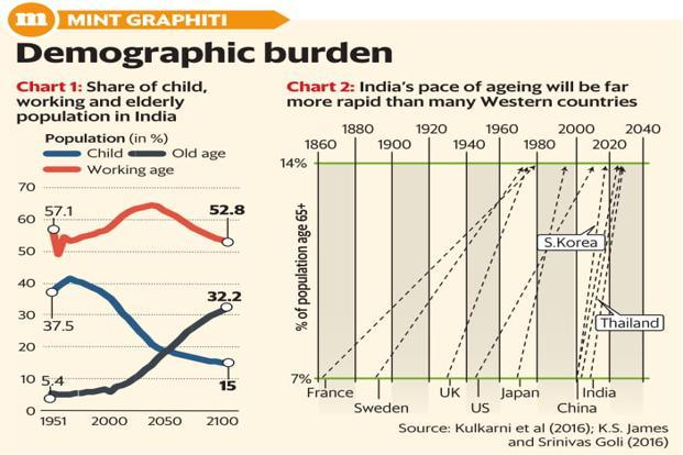 World Population Day Is India Moving Towards Being An Ageing
