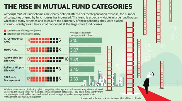 Although mutual fund schemes are clearly defined after Sebi's recategorisation exercise, the number of categories has increased.