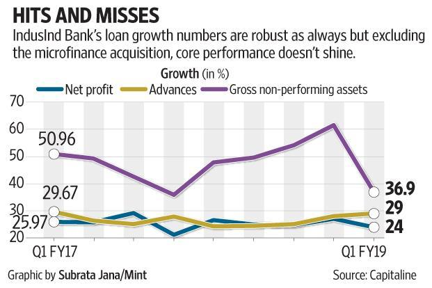 IndusInd Bank's loan growth numbers are robust as always but excluding the acquisition of Bharat Financial Inclusion, core performance doesn't shine.