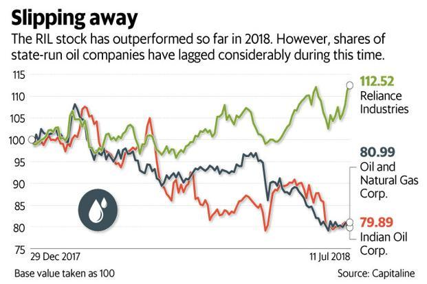 So far in 2018, barring shares of Reliance Industries Ltd (RIL), stocks of other oil firms have lagged the BSE 500 index by a wide margin. Graphic: Mint