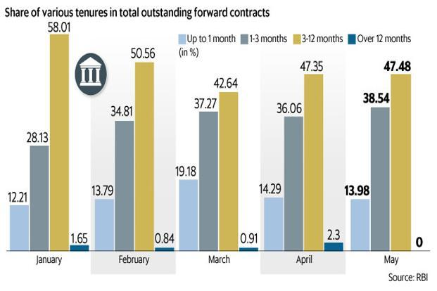 The chart shows that the share of forward contracts in the one-three month bracket has risen in the overall outstanding position of RBI. Graphic: Mint