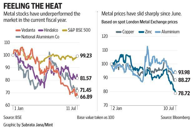 Metal stocks have underperformed the market in the current fiscal year, and metal prices have slid sharply since June.