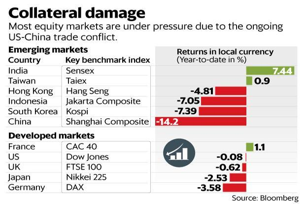 The Indian market has remained an exception, outperforming its Asian and developed market counterparts. Graphic: Mint