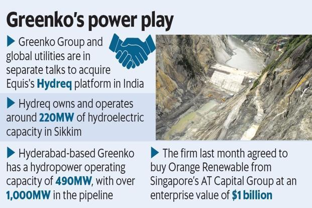 While GIC and ADIA hold 60% and 14%, respectively, in Greenko, founders Mahesh Kolli and Anil Kumar Chalamalasetty together hold 26% in the company