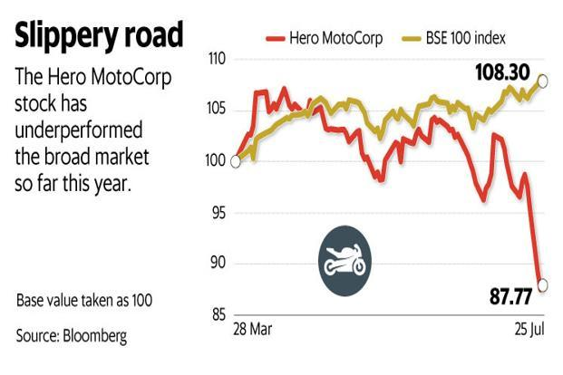 The Hero MotoCorp stock has underperformed the broad market so far this year. Graphic: Mint