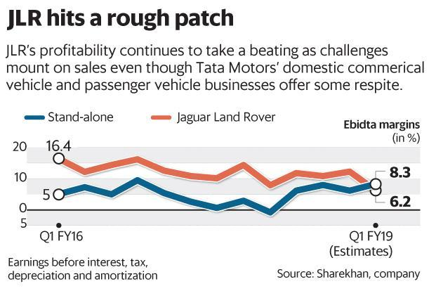 JLR sales remained tepid in Q1 but Tata Motors' domestic commercial and passenger vehicle businesses offer some respite. Graphic: Mint