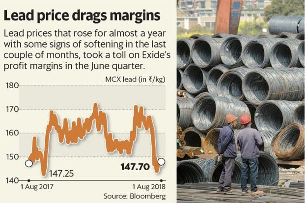 Lead prices that rose for almost a year, with some signs of softening in the last couple of months, took a toll on Exide's profit margins in the June quarter. Graphic: Mint
