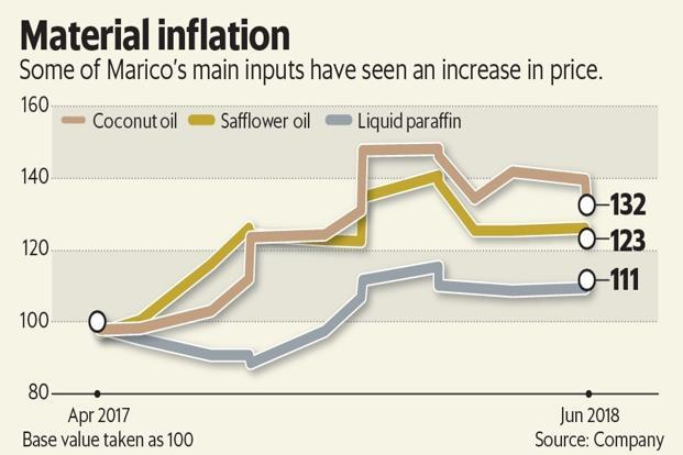 Marico is hoping that a better monsoon will improve supply and lower prices