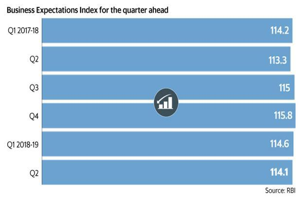 Business Expectations Index for the quarter ahead fell from 115.8 for the March 2018 quarter to 114.1 for the June 2018 quarter. Graphic: Mint