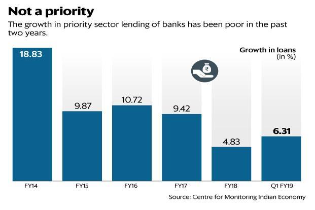 The growth in priority sector lending on banks has been poor in the past two years. Graphic: Mint