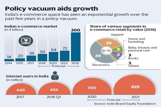 India's e-commerce space has seen an exponential growth over the past few years in a policy vaccuum. Graphic: Mint