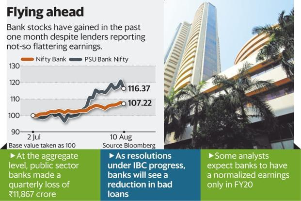 The large losses in the March quarter were seen as the final sweep towards a clean balance sheet. Graphic: Mint