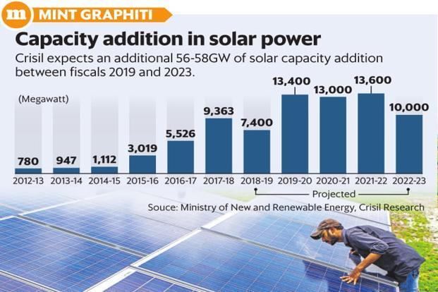 Crisil expects an additional 56-58GW of solar power capacity addition between fiscals 2019 and 2023. Graphic: Mint
