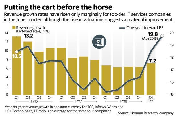 Leaving TCS aside, Infosys, Wipro and HCL Technologies seem to be still struggling to increase growth rates. Graphic: Mint