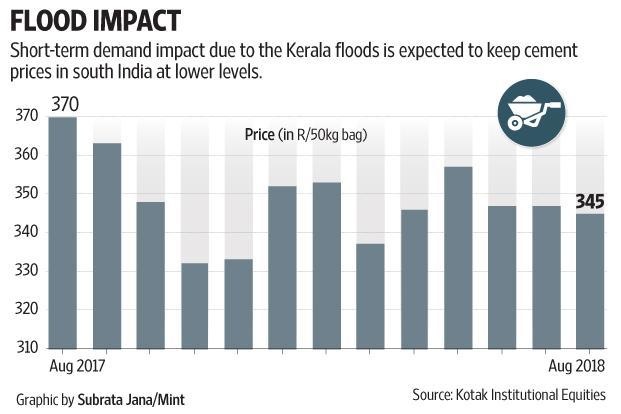 Short-term demand impact due to the Kerala floods is expected to keep cement prices in south India as lower levels.
